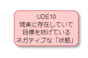 UDEとは:現実に存在していて目標を妨げているネガティブな「状態」