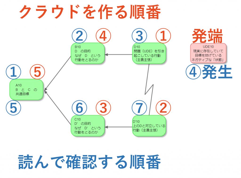 クラウドを作る順番 読んで確認する順番